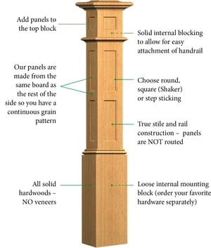 Anatomy of a Box Newel