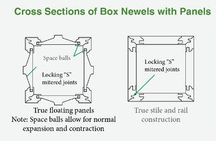 Cross Dection of Box Newels with Panels
